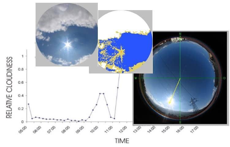 Skyanalyse med kamera